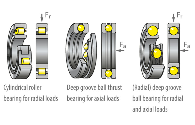 difference between radial and thrust bearing