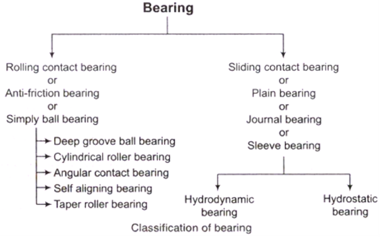 sliding and rolling contact bearings